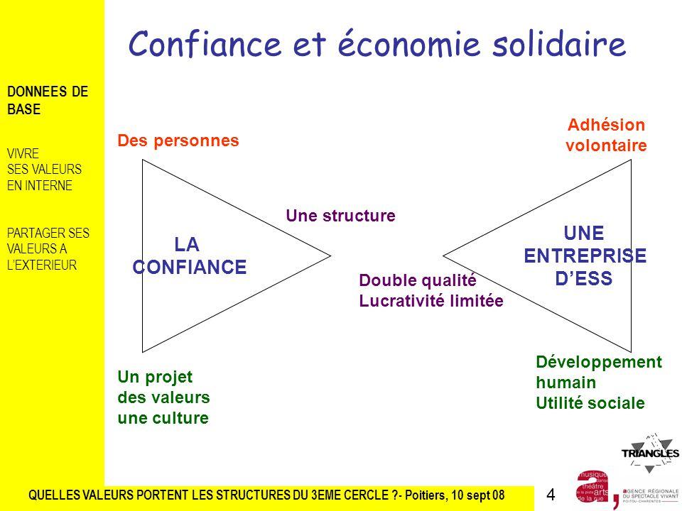 Confiance et économie solidaire