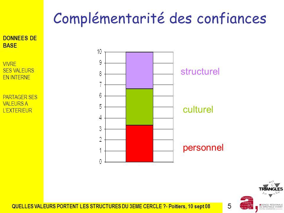 Complémentarité des confiances