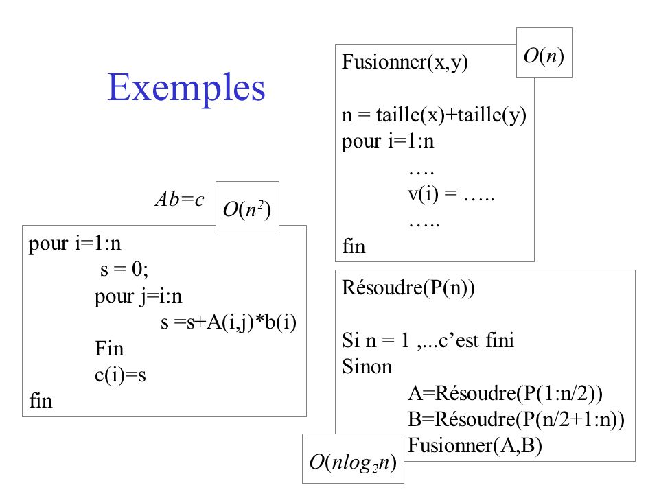 Exemples O(n) Fusionner(x,y) n = taille(x)+taille(y) pour i=1:n ….