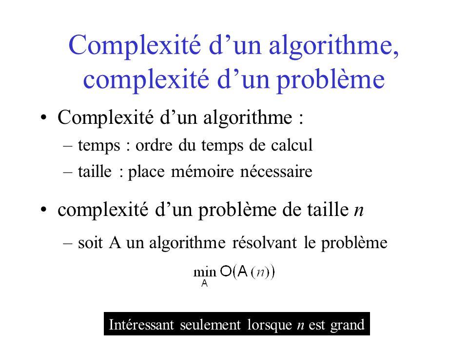 Complexité d'un algorithme, complexité d'un problème