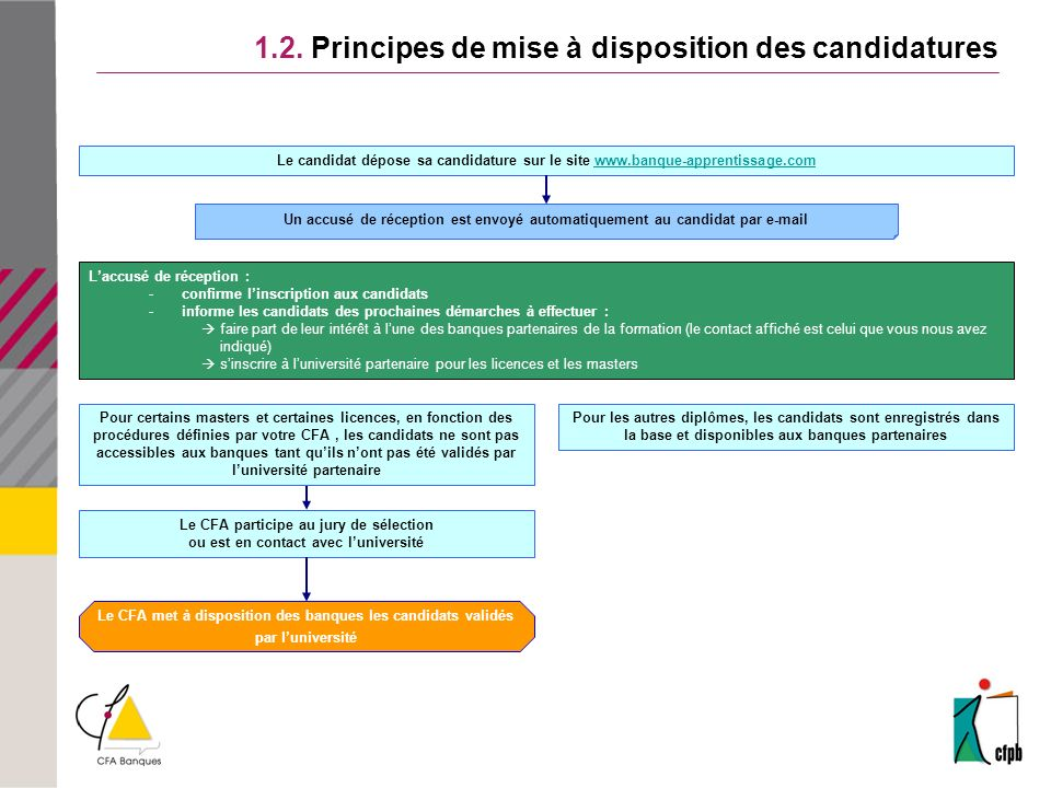 1.2. Principes de mise à disposition des candidatures