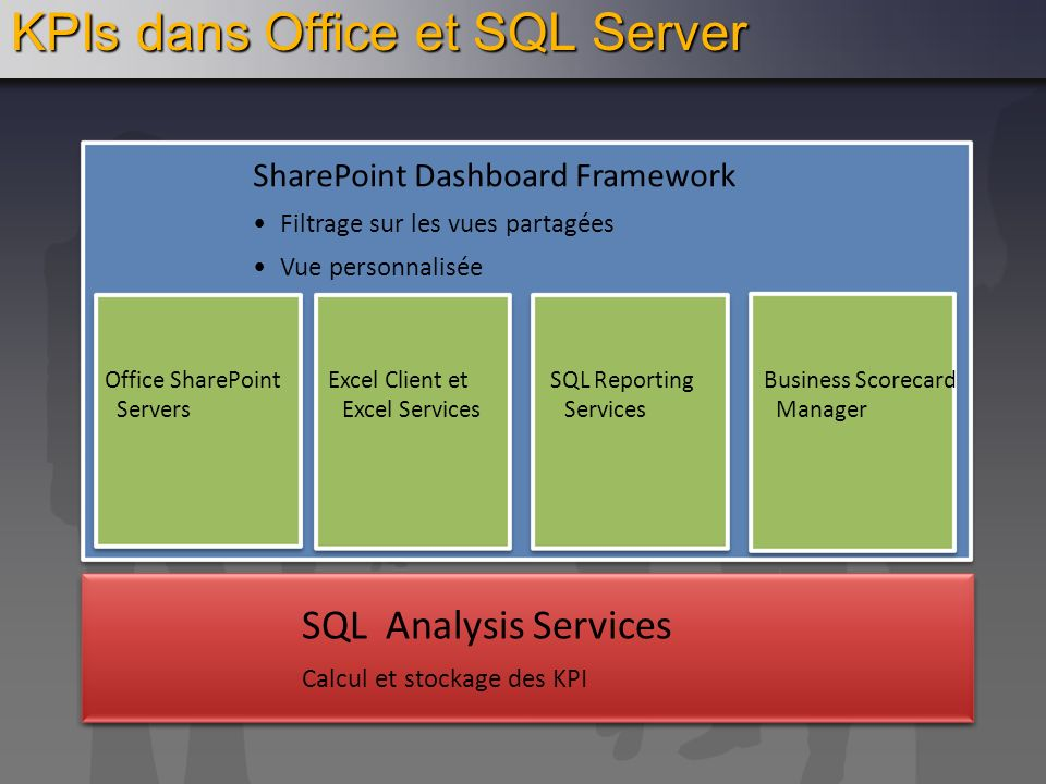 KPIs dans Office et SQL Server
