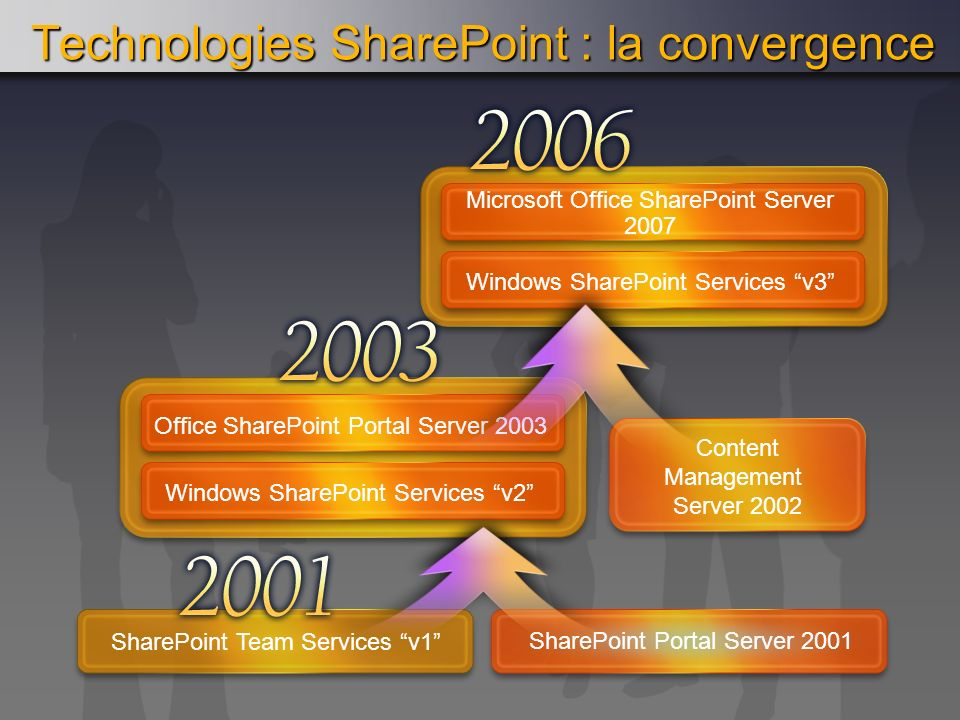 Technologies SharePoint : la convergence