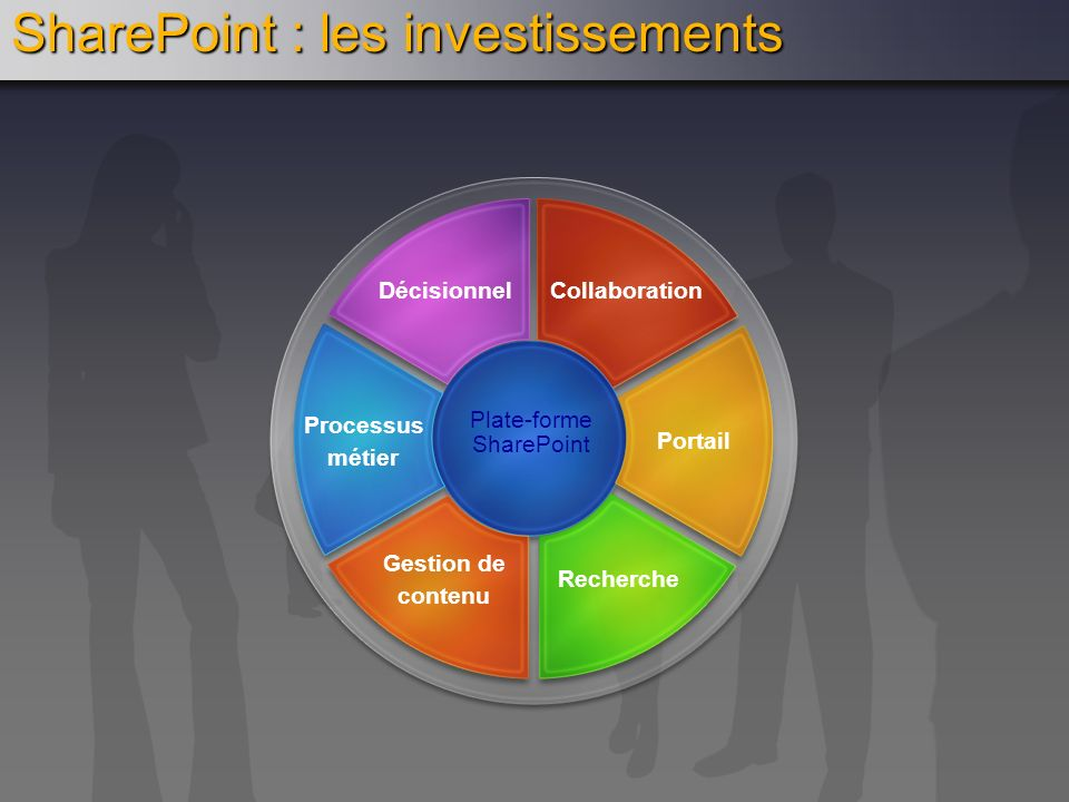 SharePoint : les investissements