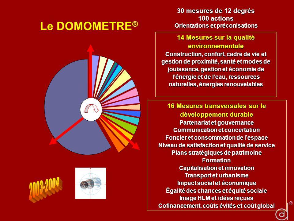 Le DOMOMETRE® 2003-2004 30 mesures de 12 degrés 100 actions