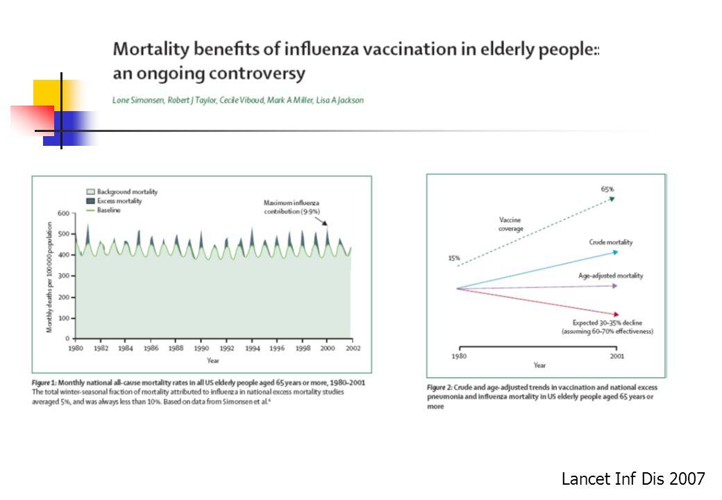 Lancet Inf Dis 2007