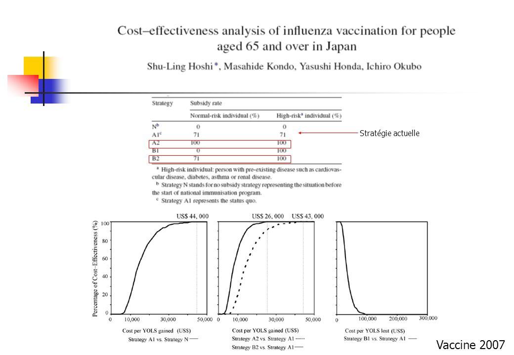 Stratégie actuelle Vaccine 2007