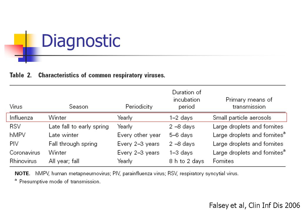 Diagnostic Falsey et al, Clin Inf Dis 2006