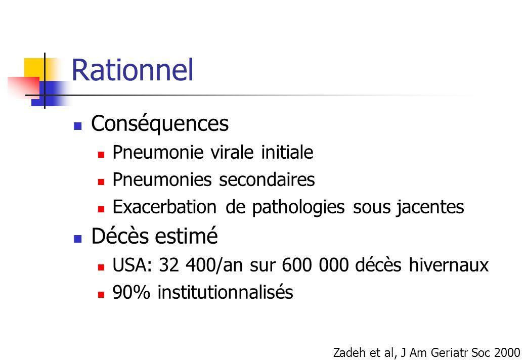 Rationnel Conséquences Décès estimé Pneumonie virale initiale