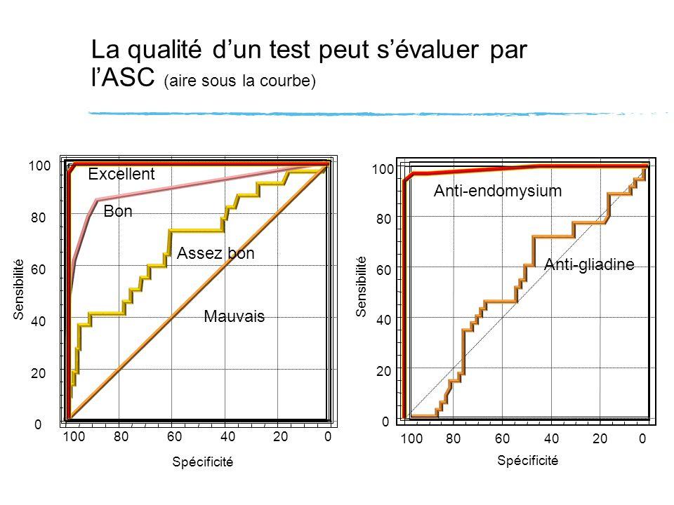 La qualité d'un test peut s'évaluer par l'ASC (aire sous la courbe)