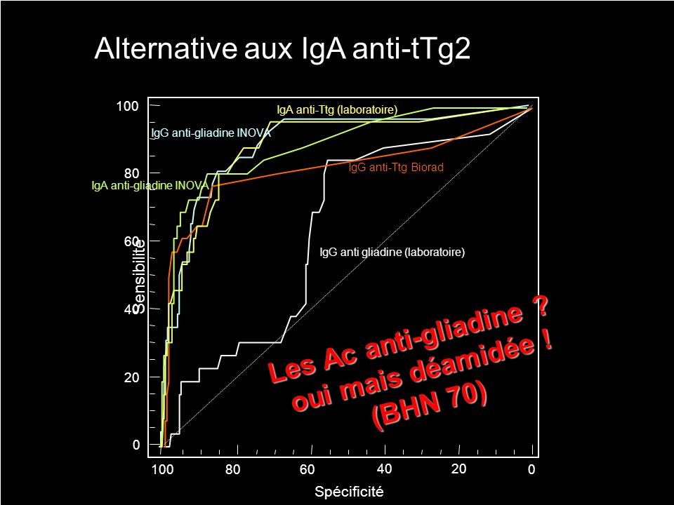 Alternative aux IgA anti-tTg2