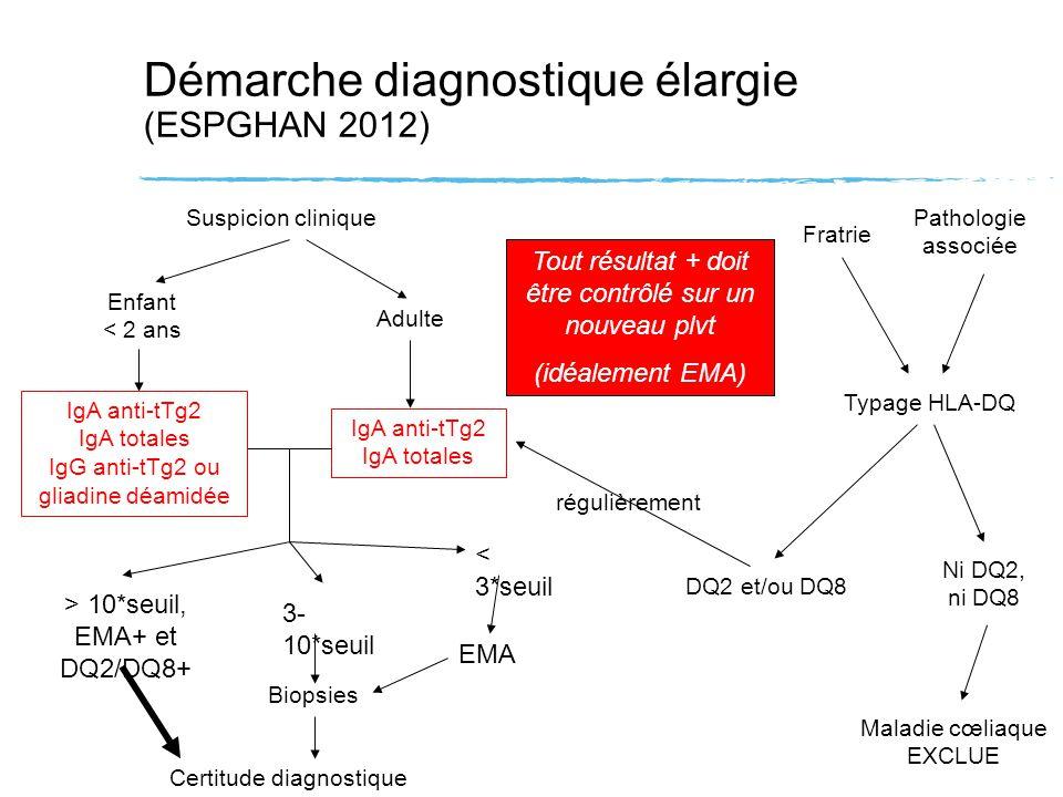 Démarche diagnostique élargie (ESPGHAN 2012)