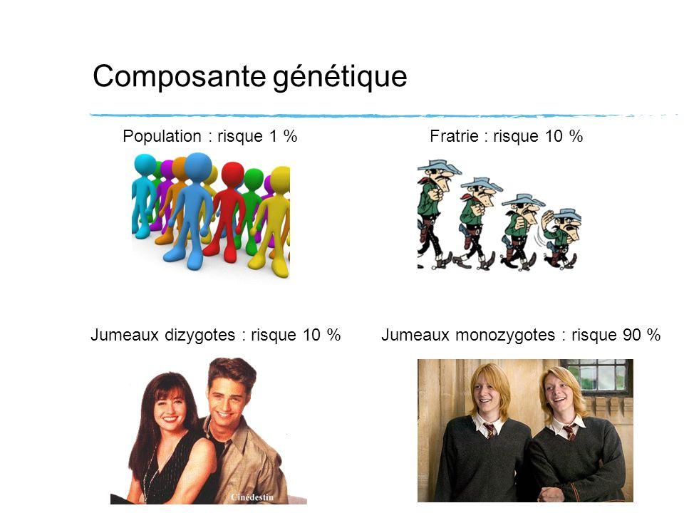 Composante génétique Population : risque 1 % Fratrie : risque 10 %