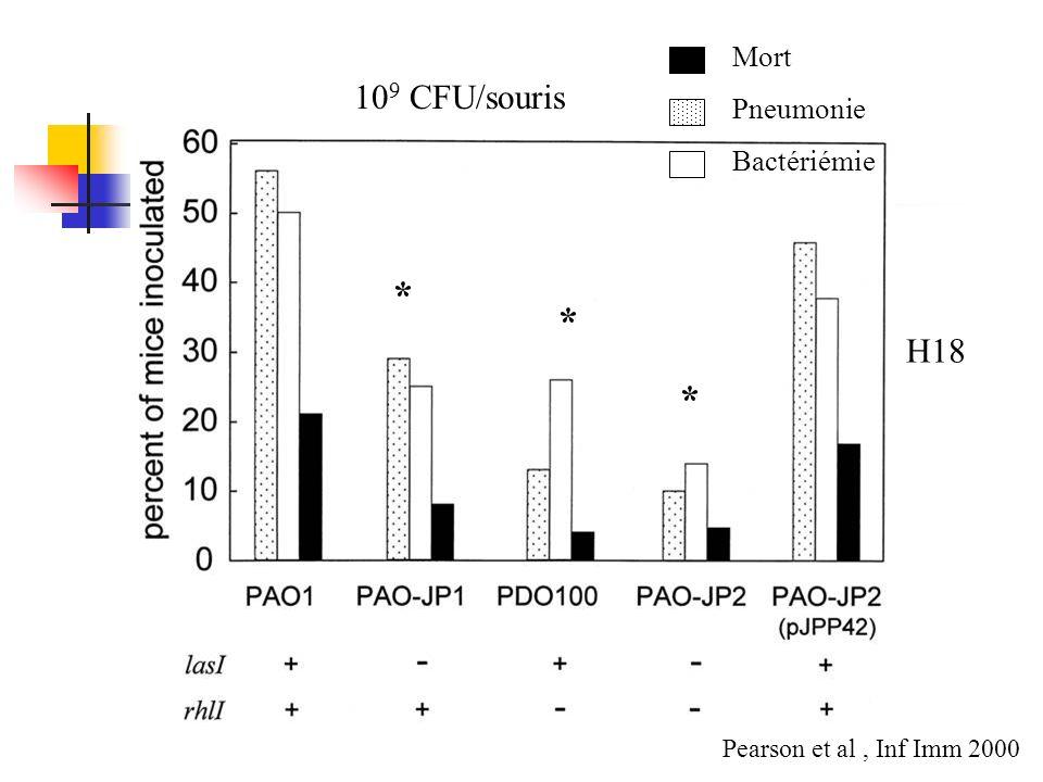 * * * 109 CFU/souris H18 Mort Pneumonie Bactériémie
