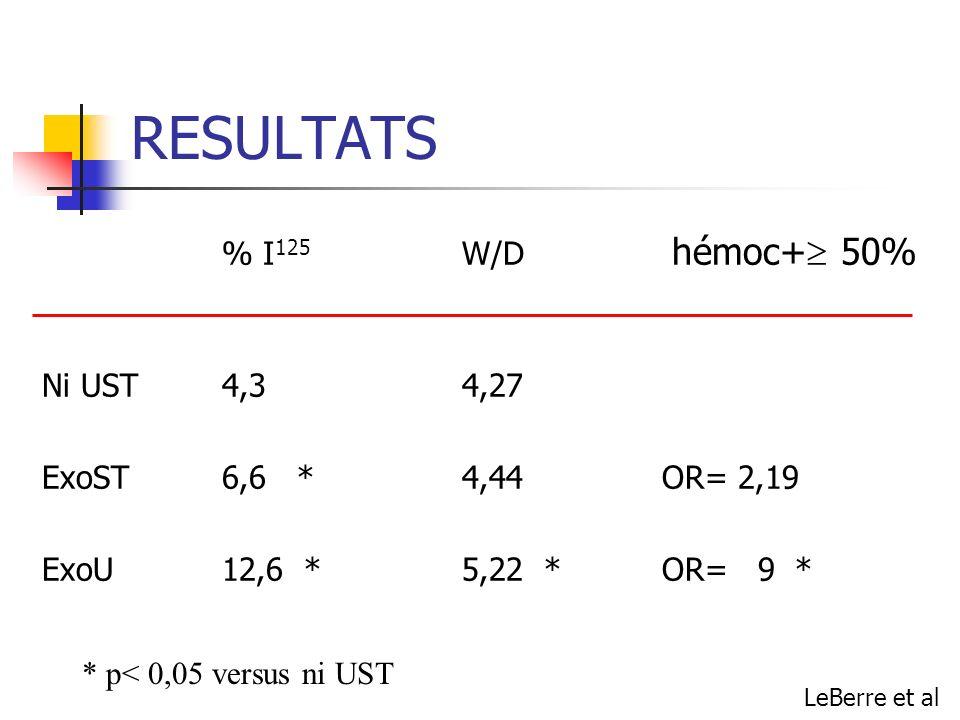 RESULTATS % I125 W/D hémoc+ 50% Ni UST 4,3 4,27