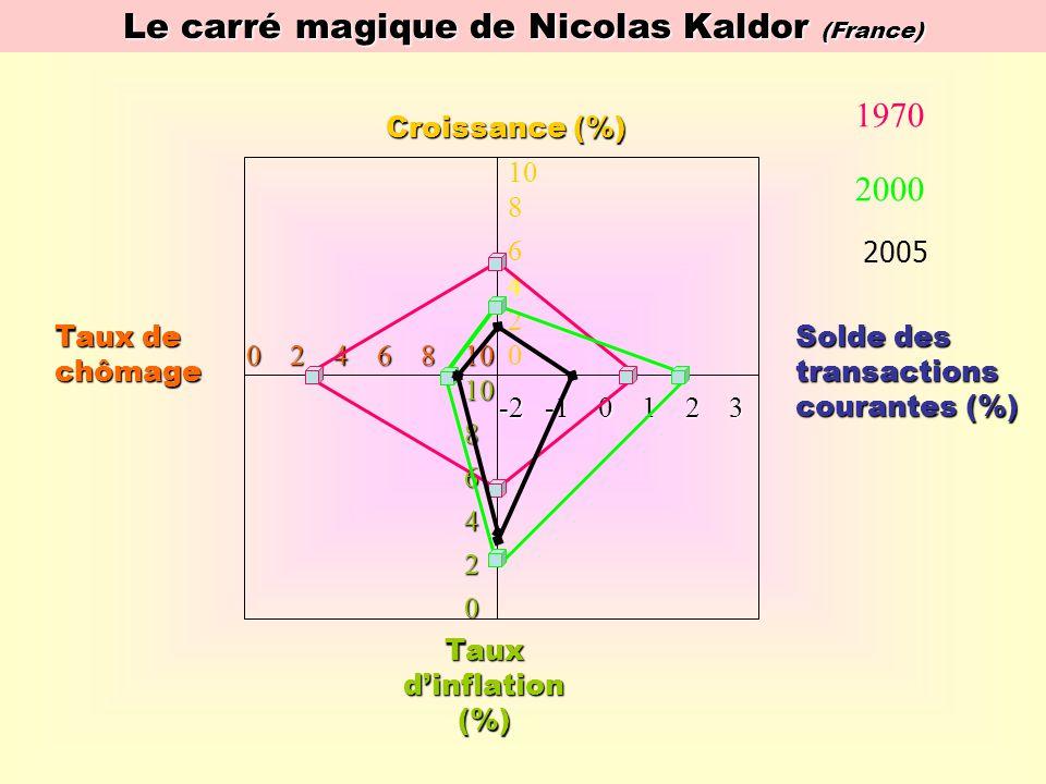 Le carré magique de Nicolas Kaldor (France)