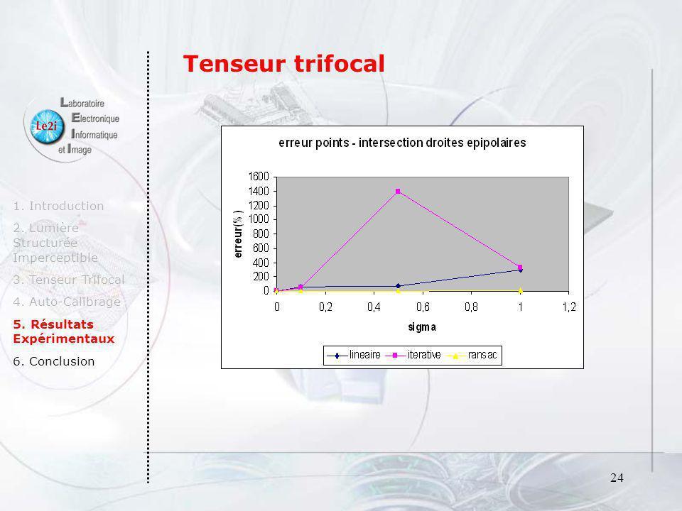 Tenseur trifocal 1. Introduction 2. Lumière Structurée Imperceptible