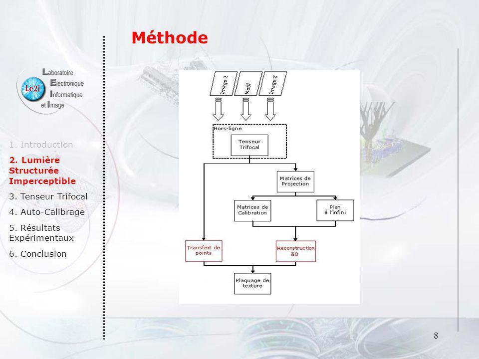 Méthode 1. Introduction 2. Lumière Structurée Imperceptible