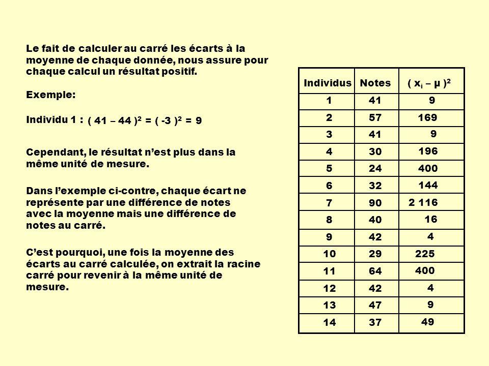 Le fait de calculer au carré les écarts à la moyenne de chaque donnée, nous assure pour chaque calcul un résultat positif.