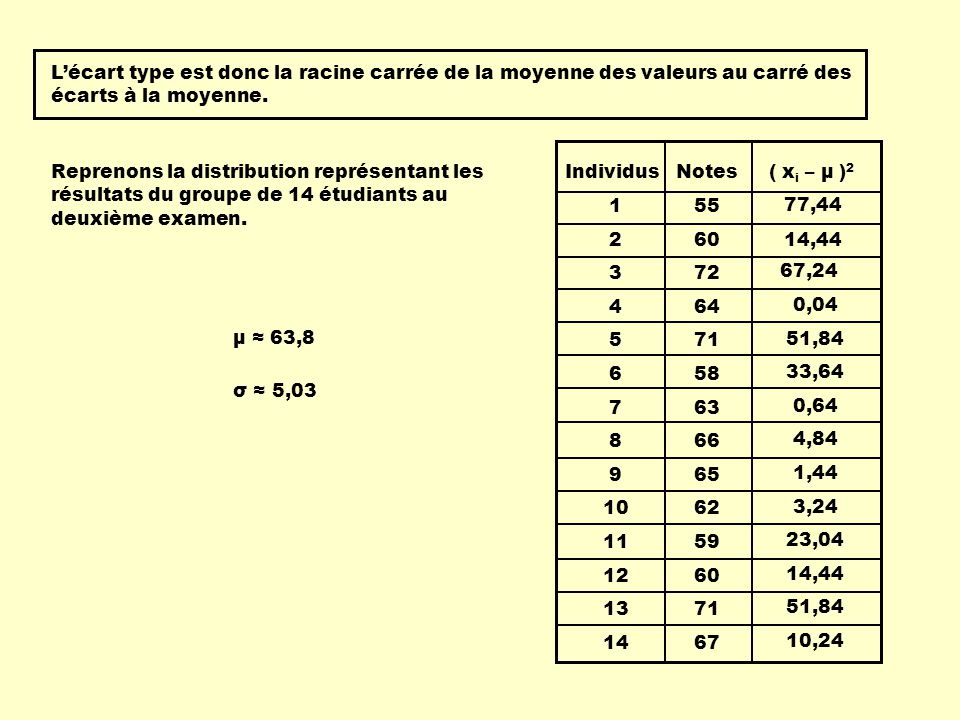L'écart type est donc la racine carrée de la moyenne des valeurs au carré des écarts à la moyenne.