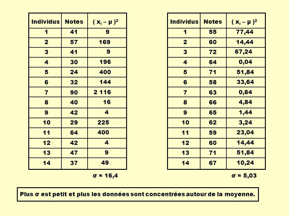 Individus 1. 2. 3. 4. 5. 6. 7. 8. 9. 10. 11. 12. 13. 14. Notes. 41. 57. 30. 24. 32.
