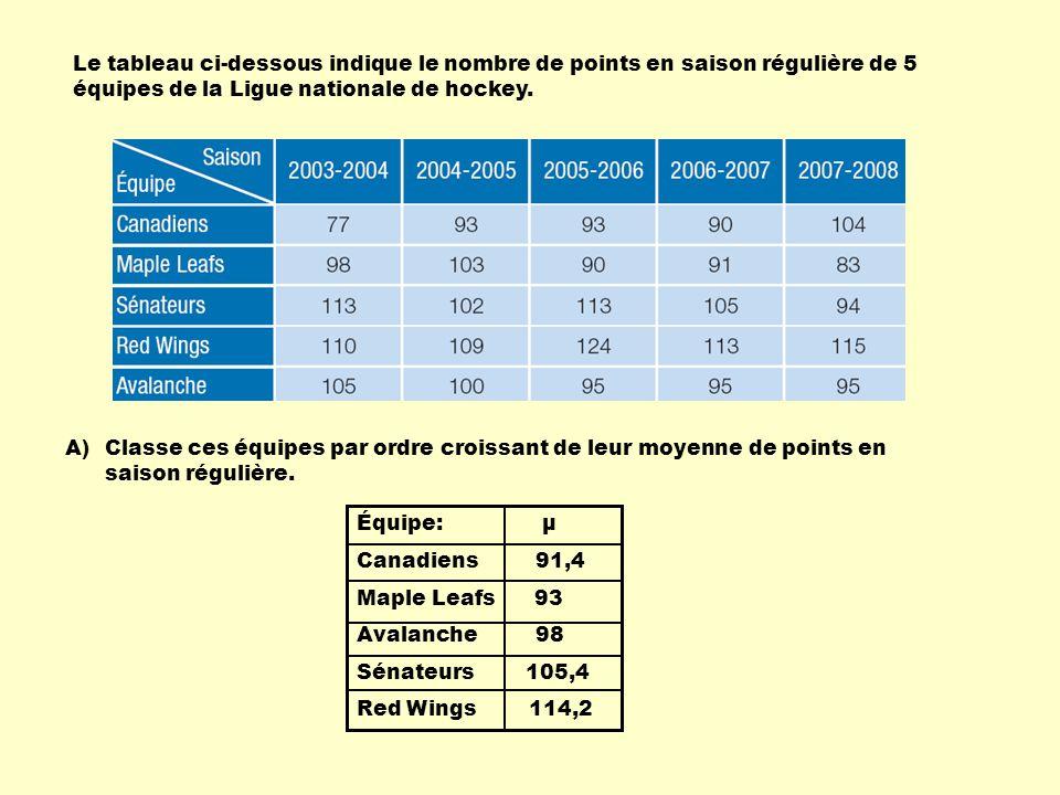 Le tableau ci-dessous indique le nombre de points en saison régulière de 5 équipes de la Ligue nationale de hockey.