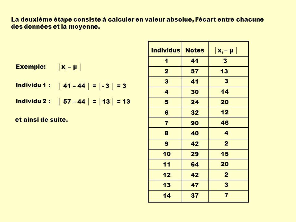 La deuxième étape consiste à calculer en valeur absolue, l'écart entre chacune des données et la moyenne.