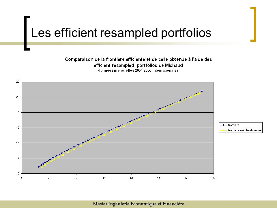 Les efficient resampled portfolios