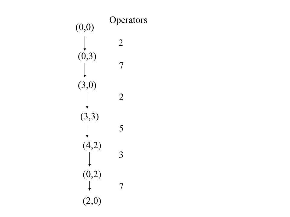 Operators (0,0) 2 (0,3) 7 (3,0) 2 (3,3) 5 (4,2) 3 (0,2) 7 (2,0)