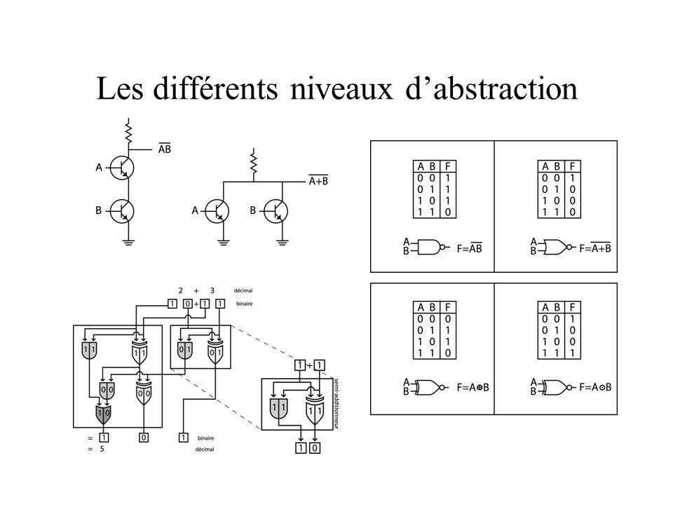 Les différents niveaux d'abstraction
