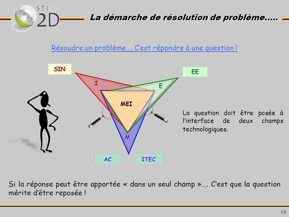 La démarche de résolution de problème…..