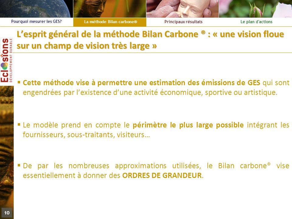 L'esprit général de la méthode Bilan Carbone ® : « une vision floue sur un champ de vision très large »