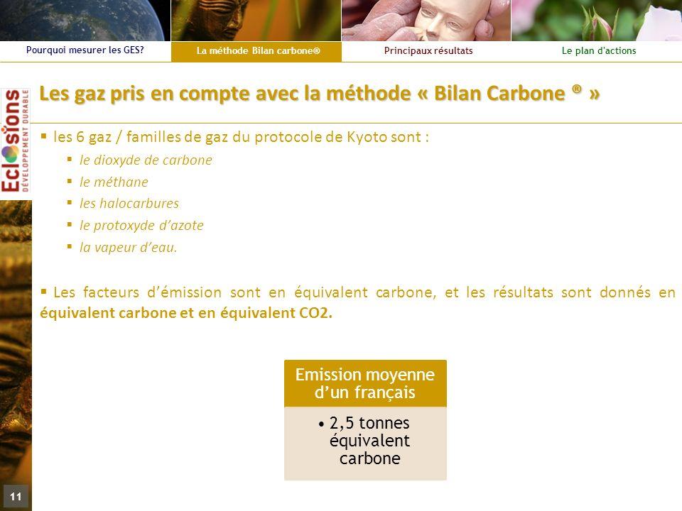 Les gaz pris en compte avec la méthode « Bilan Carbone ® »