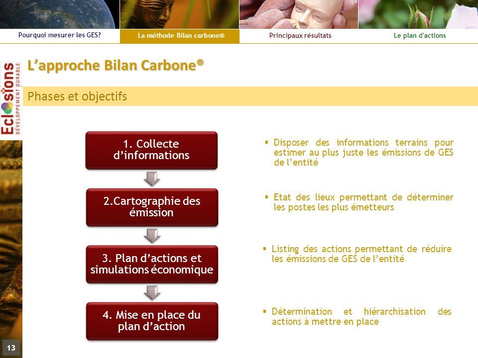 L'approche Bilan Carbone®
