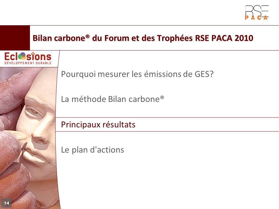 Bilan carbone® du Forum et des Trophées RSE PACA 2010