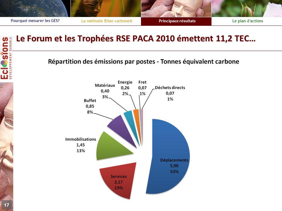 Le Forum et les Trophées RSE PACA 2010 émettent 11,2 TEC…