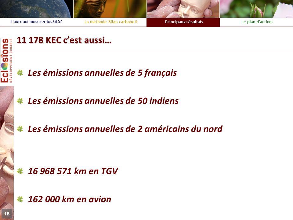 11 178 KEC c'est aussi… Les émissions annuelles de 5 français. Les émissions annuelles de 50 indiens.