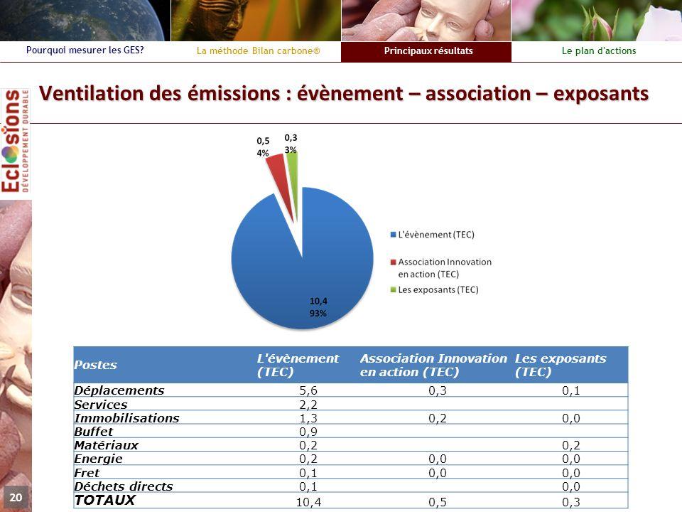 Ventilation des émissions : évènement – association – exposants