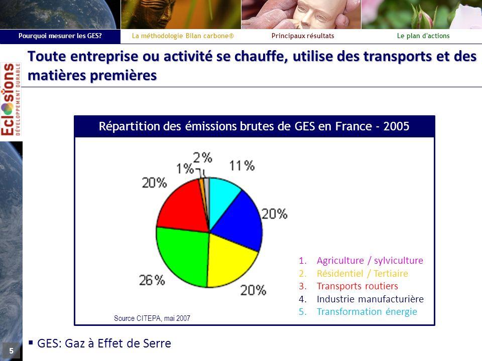 Répartition des émissions brutes de GES en France - 2005