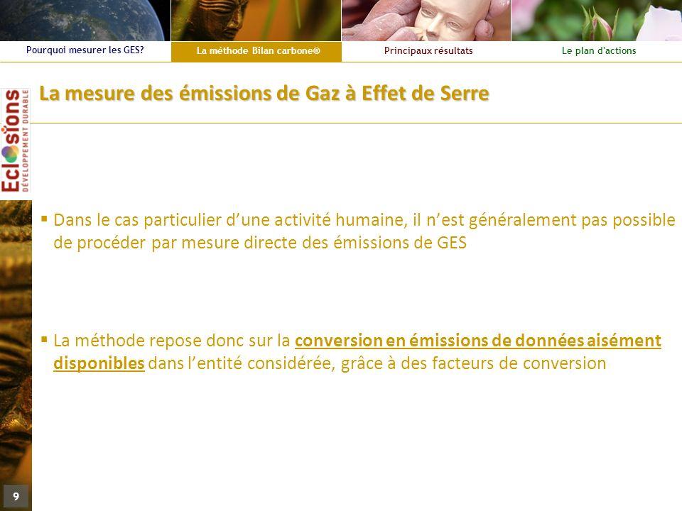 La mesure des émissions de Gaz à Effet de Serre
