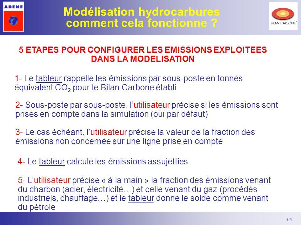 Modélisation hydrocarbures comment cela fonctionne