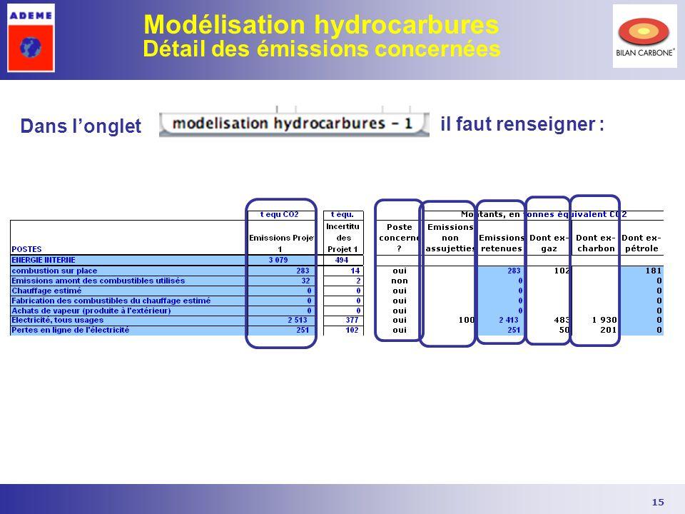 Modélisation hydrocarbures Détail des émissions concernées