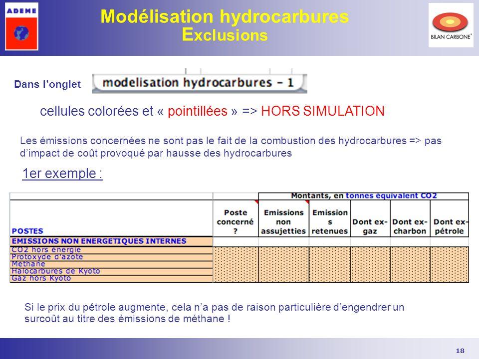Modélisation hydrocarbures Exclusions