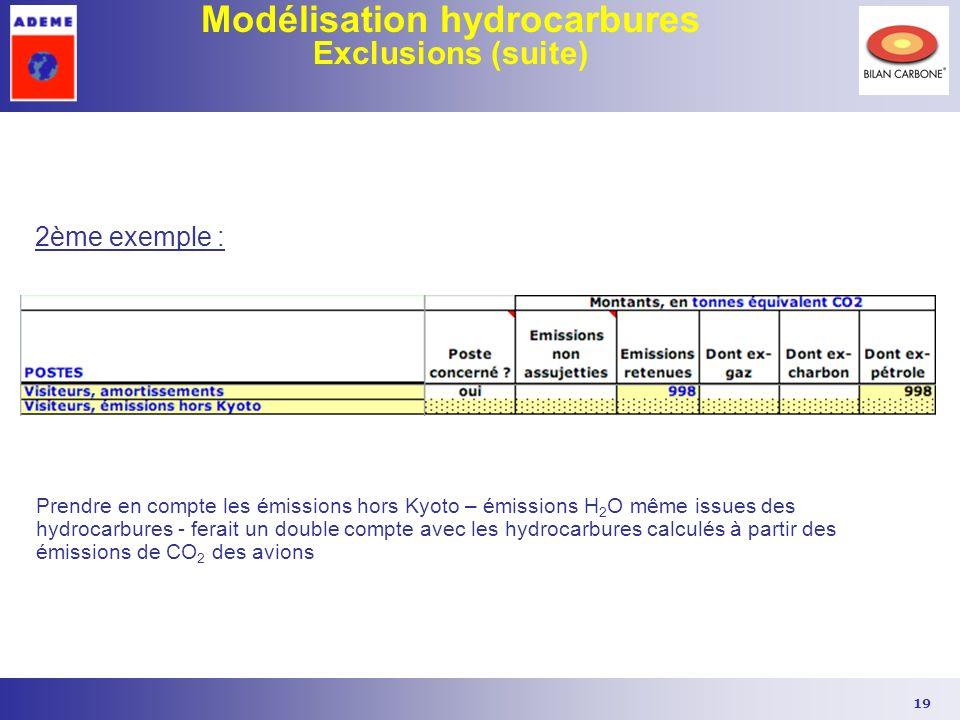 Modélisation hydrocarbures Exclusions (suite)