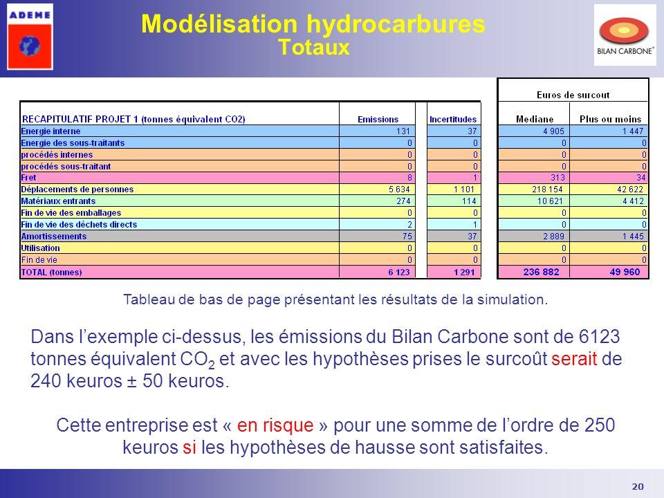 Modélisation hydrocarbures Totaux