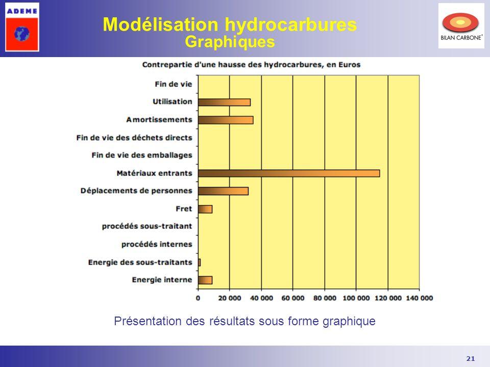 Modélisation hydrocarbures Graphiques