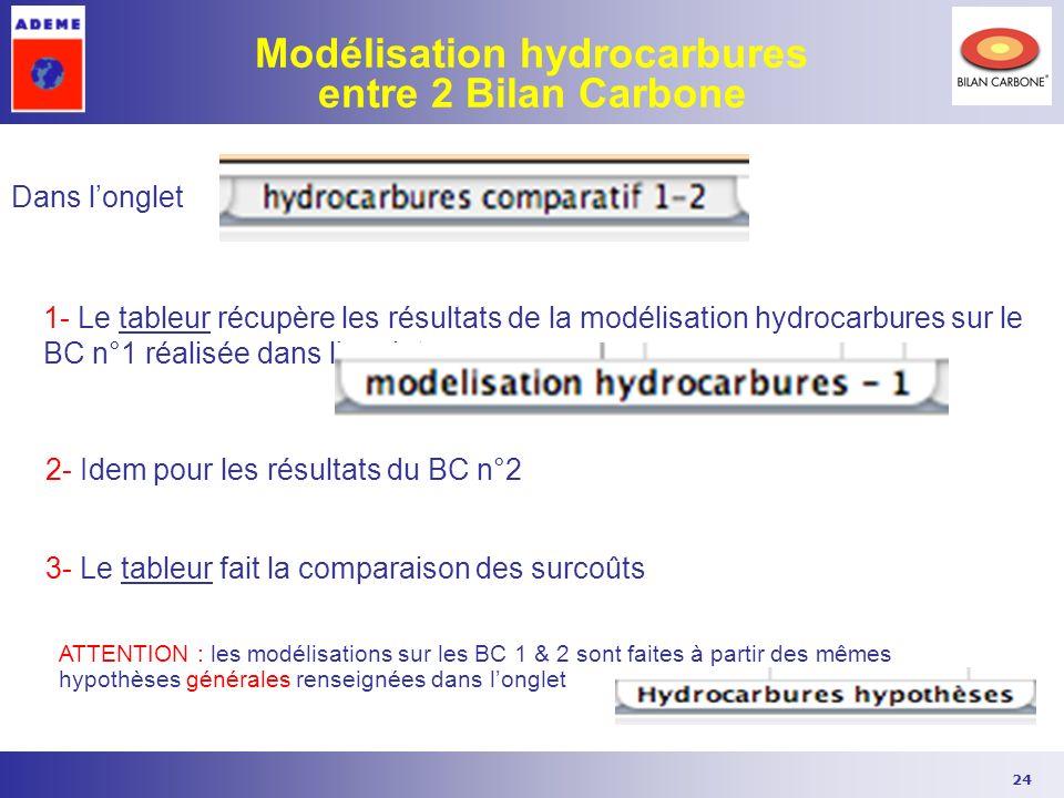 Modélisation hydrocarbures entre 2 Bilan Carbone