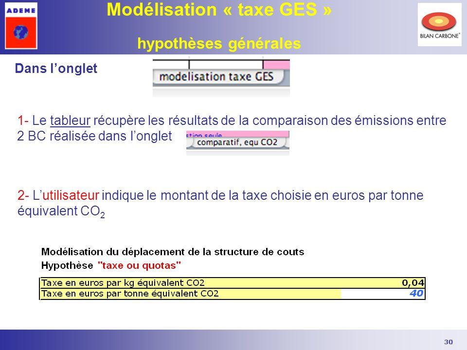 Modélisation « taxe GES » hypothèses générales
