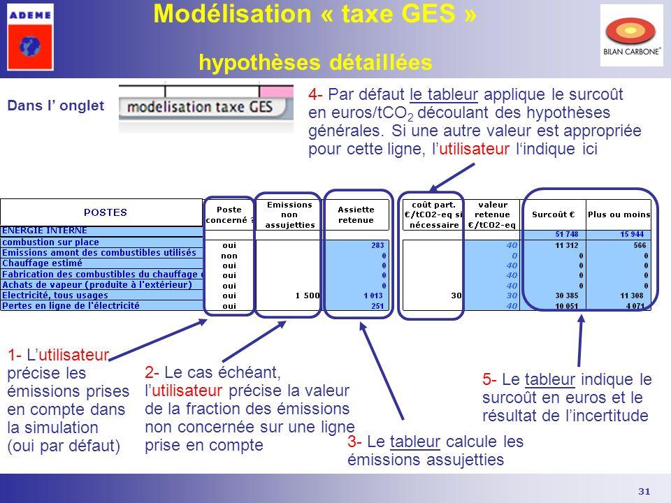Modélisation « taxe GES » hypothèses détaillées
