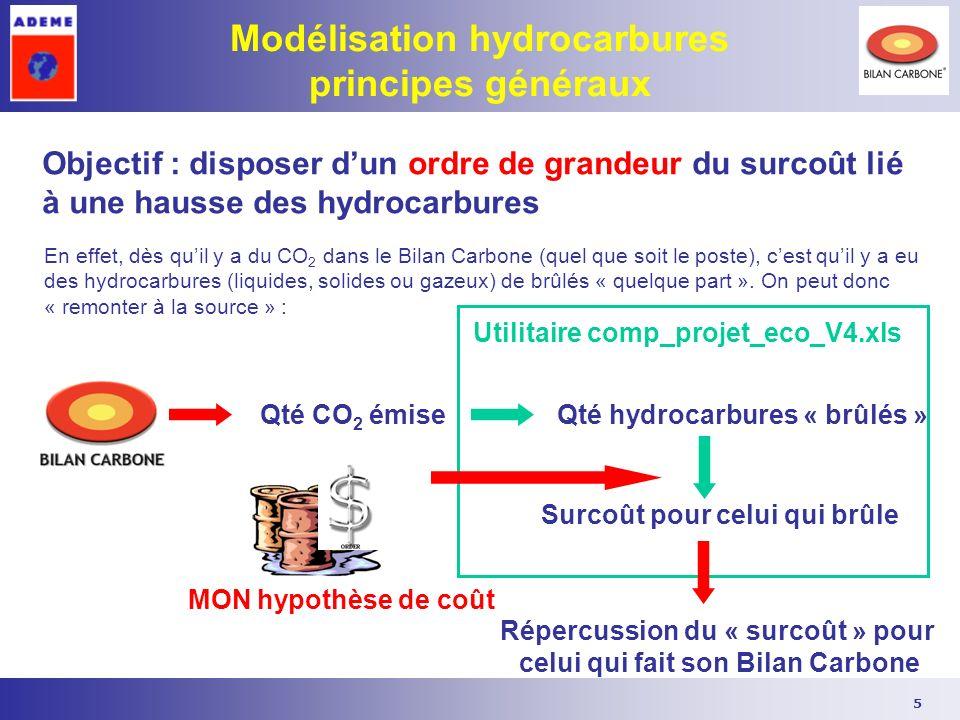 Modélisation hydrocarbures principes généraux